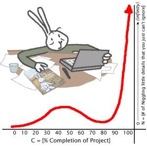 Rabbit-CompletionCurve